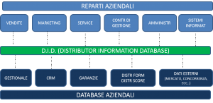 distributor information database
