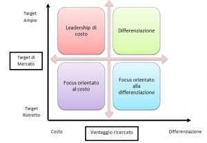 strategie-competitive-di-base