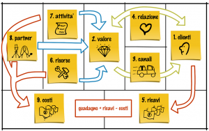 31 business model canvas relazione fra blocchi
